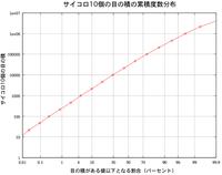 Saikoro_pro