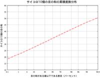 Saikoro_sum