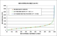 Income_distri_3