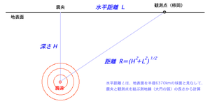 Fig_distance_2
