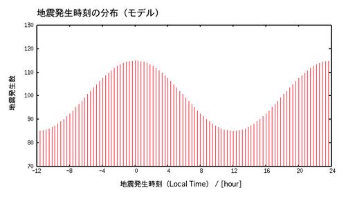 Localtime_distri_model